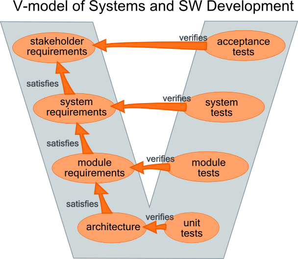 System Development Life-Cycle Model